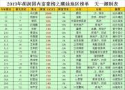网友整理2019胡润国内富豪榜之潮汕地区(含汕尾)榜单 陆丰陆河多人上榜