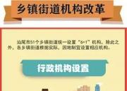 汕尾乡镇街道体制改革 陆丰海丰陆河各设一个县域副中心