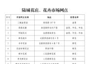 陆丰2021年迎春花市停办(附陆丰花卉市场网点)
