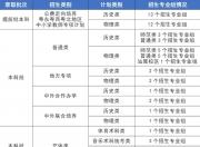 今年华师本科计划招生7130人,其中汕尾校区招300人