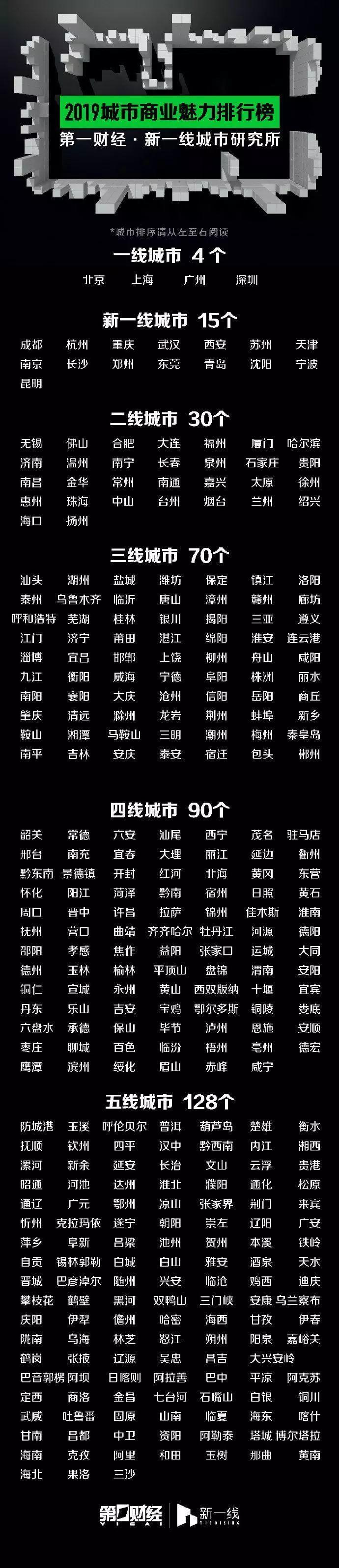 中国2019年新一线城市排名出炉 汕尾为四线城市 汕尾 第3张