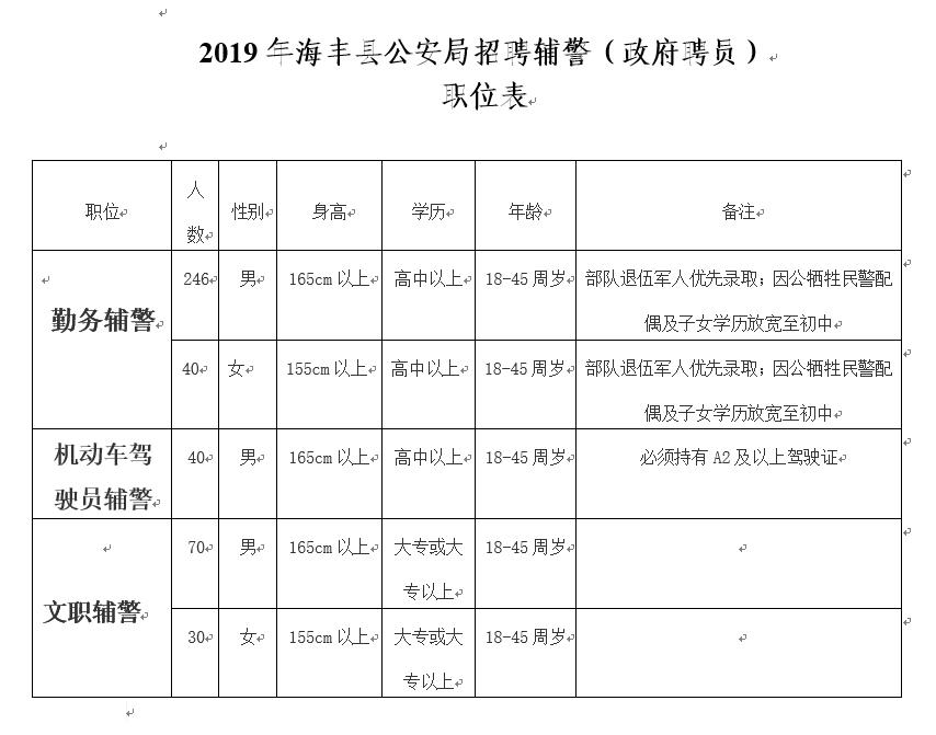 海丰招聘426名辅警 报名时间10月23日止 海丰新闻
