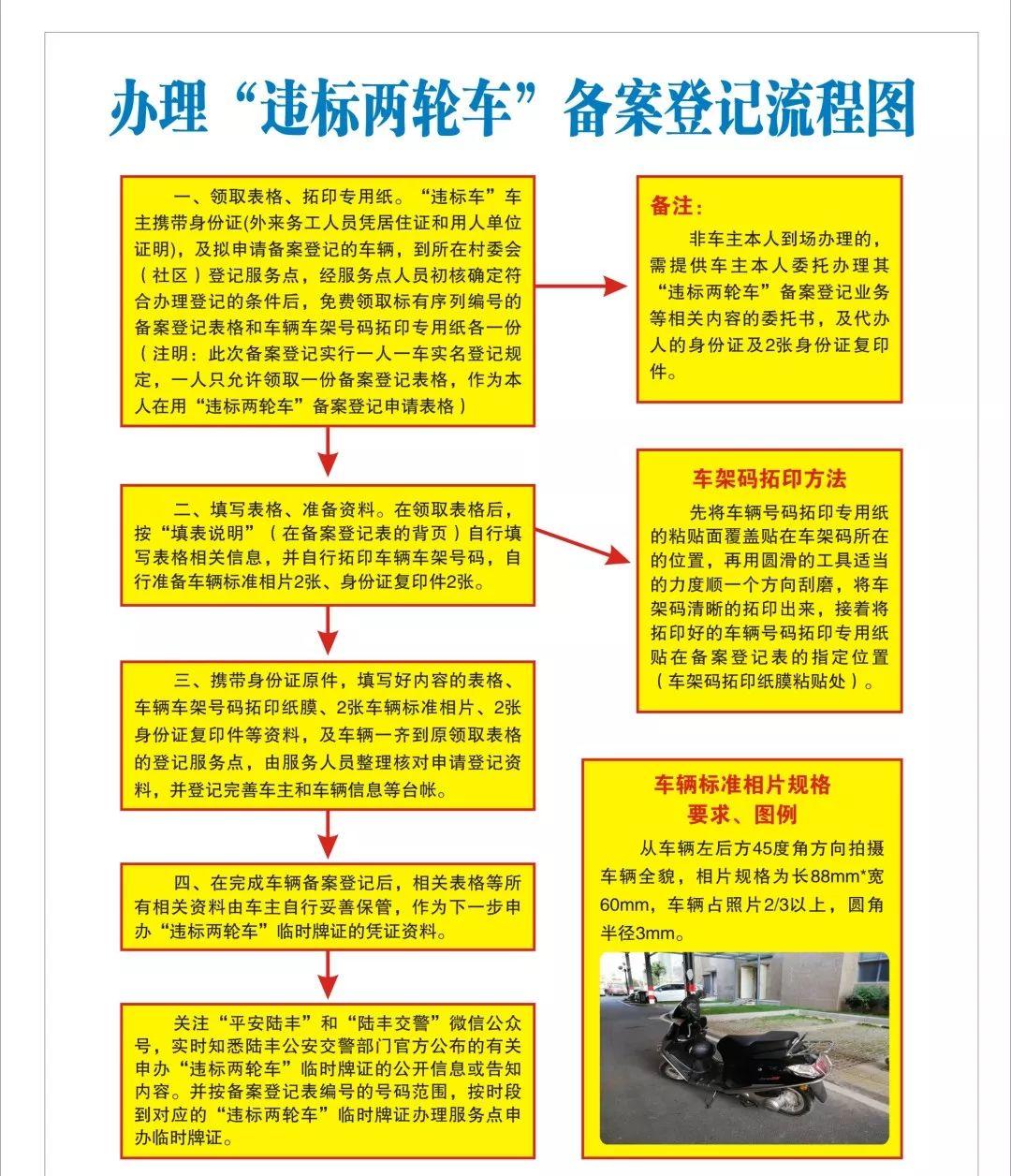 陆丰摩托车、电动车备案登记开始 12月31日截止 陆丰新闻 第12张
