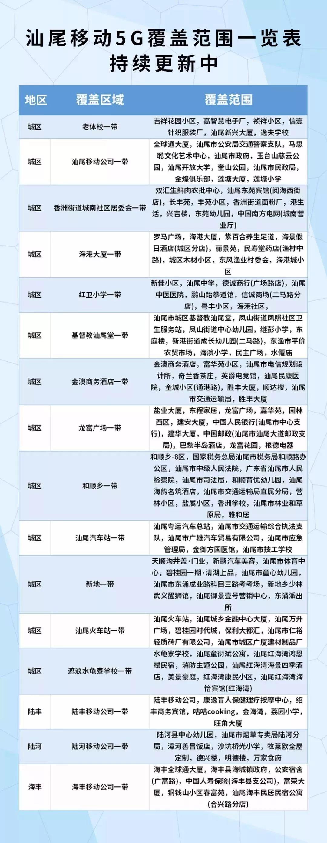 汕尾移动公布汕尾5G覆盖区域 汕尾新闻