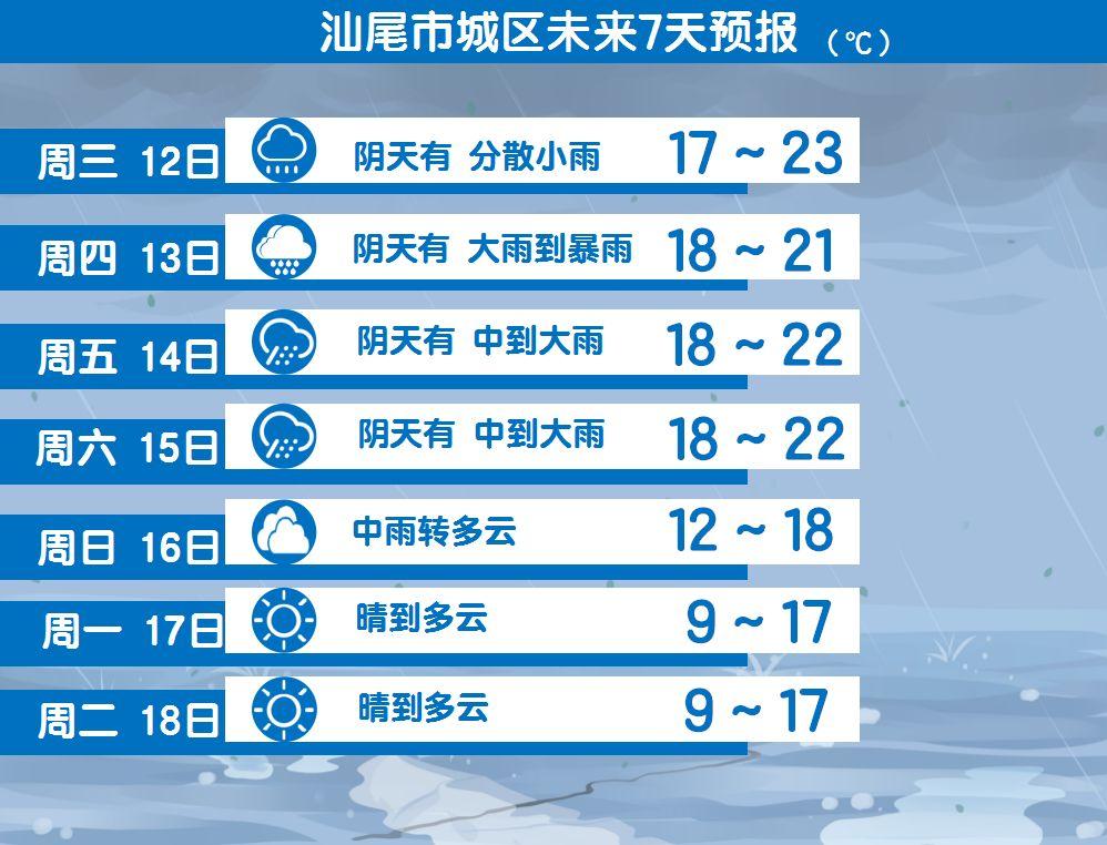汕尾近期重大降雨天气情况通告 汕尾新闻