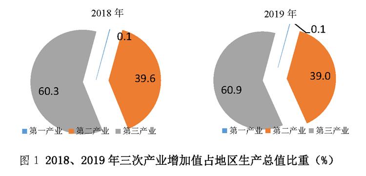 深汕区2019年GDP46.8亿元、常住人口9.34万人 深汕合作区新闻 第1张
