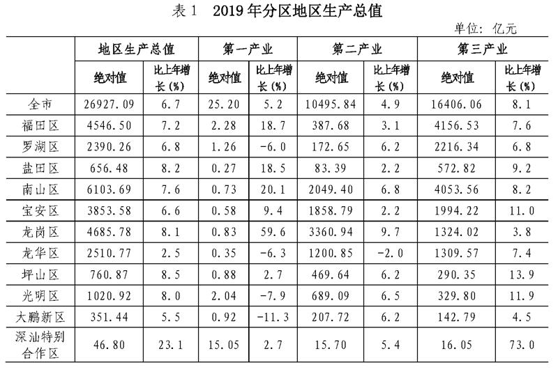 深汕区2019年GDP46.8亿元、常住人口9.34万人 深汕合作区新闻 第2张