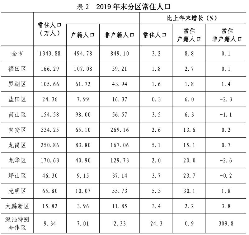 深汕区2019年GDP46.8亿元、常住人口9.34万人 深汕合作区新闻 第3张