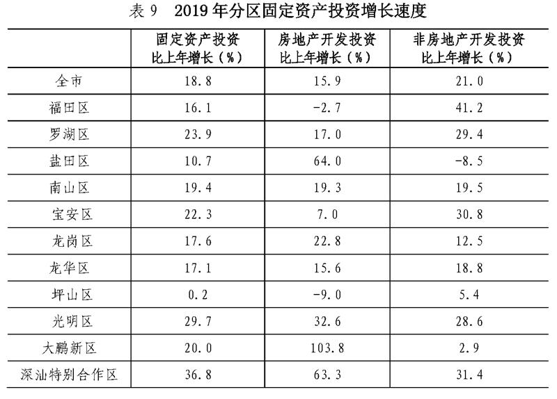 深汕区2019年GDP46.8亿元、常住人口9.34万人 深汕合作区新闻 第5张