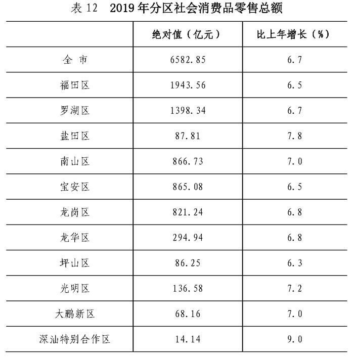 深汕区2019年GDP46.8亿元、常住人口9.34万人 深汕合作区新闻 第6张