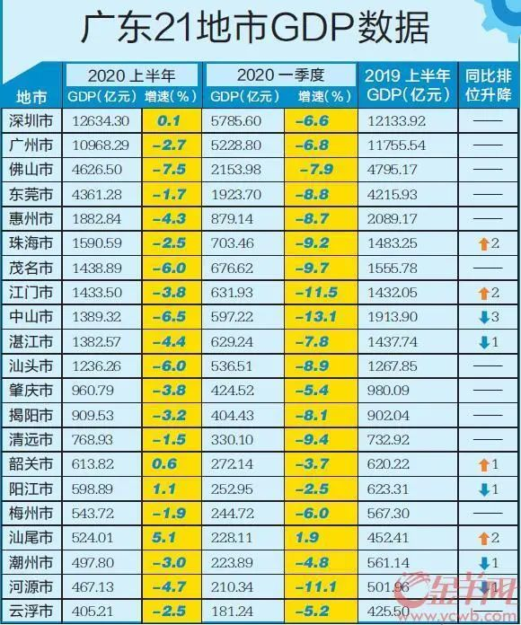 广东21地市上半年GDP出炉 汕尾成功甩掉倒数前三 汕尾新闻