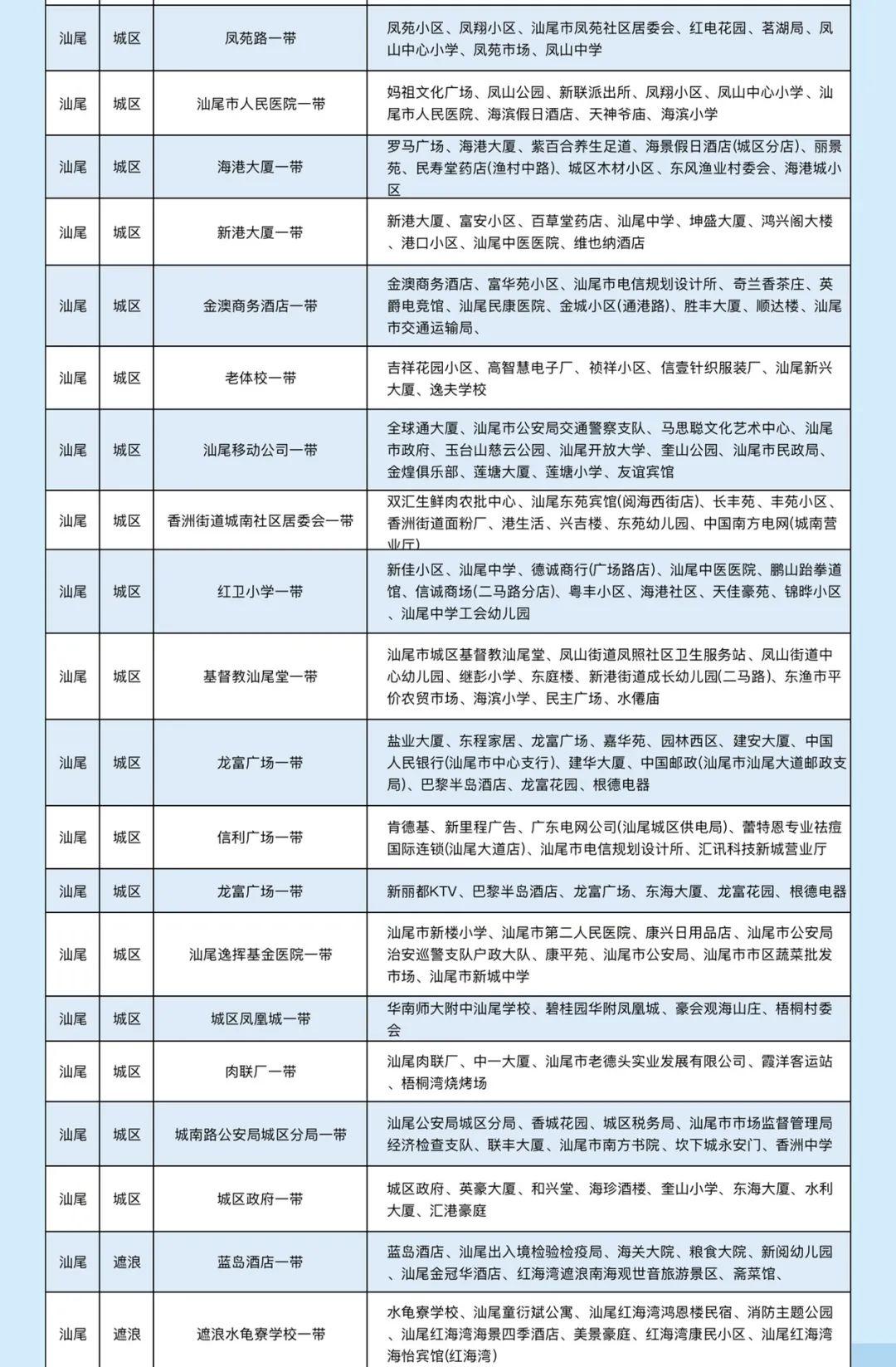 汕尾移动公布2020年中汕尾全市5G最新覆盖范围 汕尾新闻 第2张