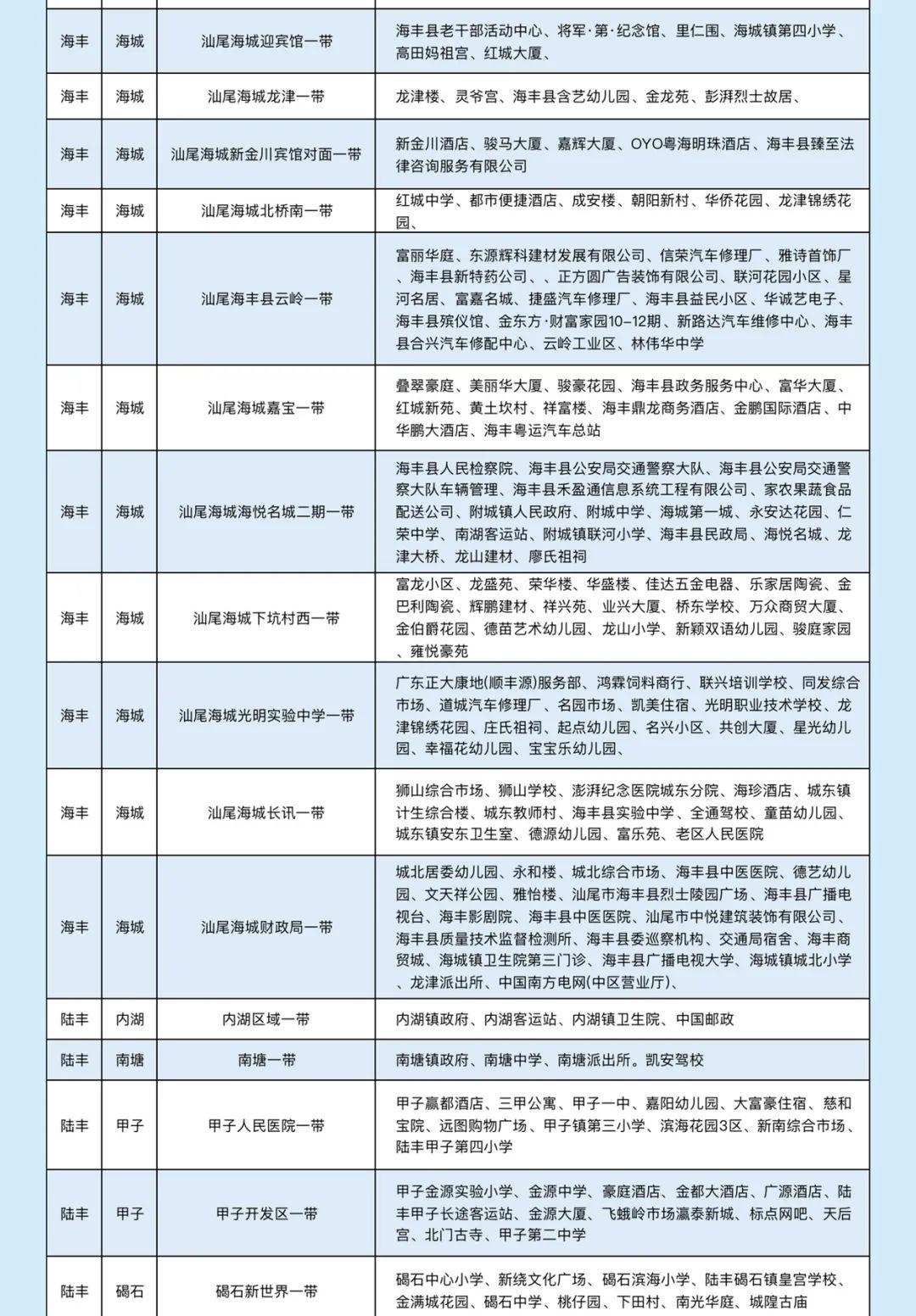 汕尾移动公布2020年中汕尾全市5G最新覆盖范围 汕尾新闻 第4张