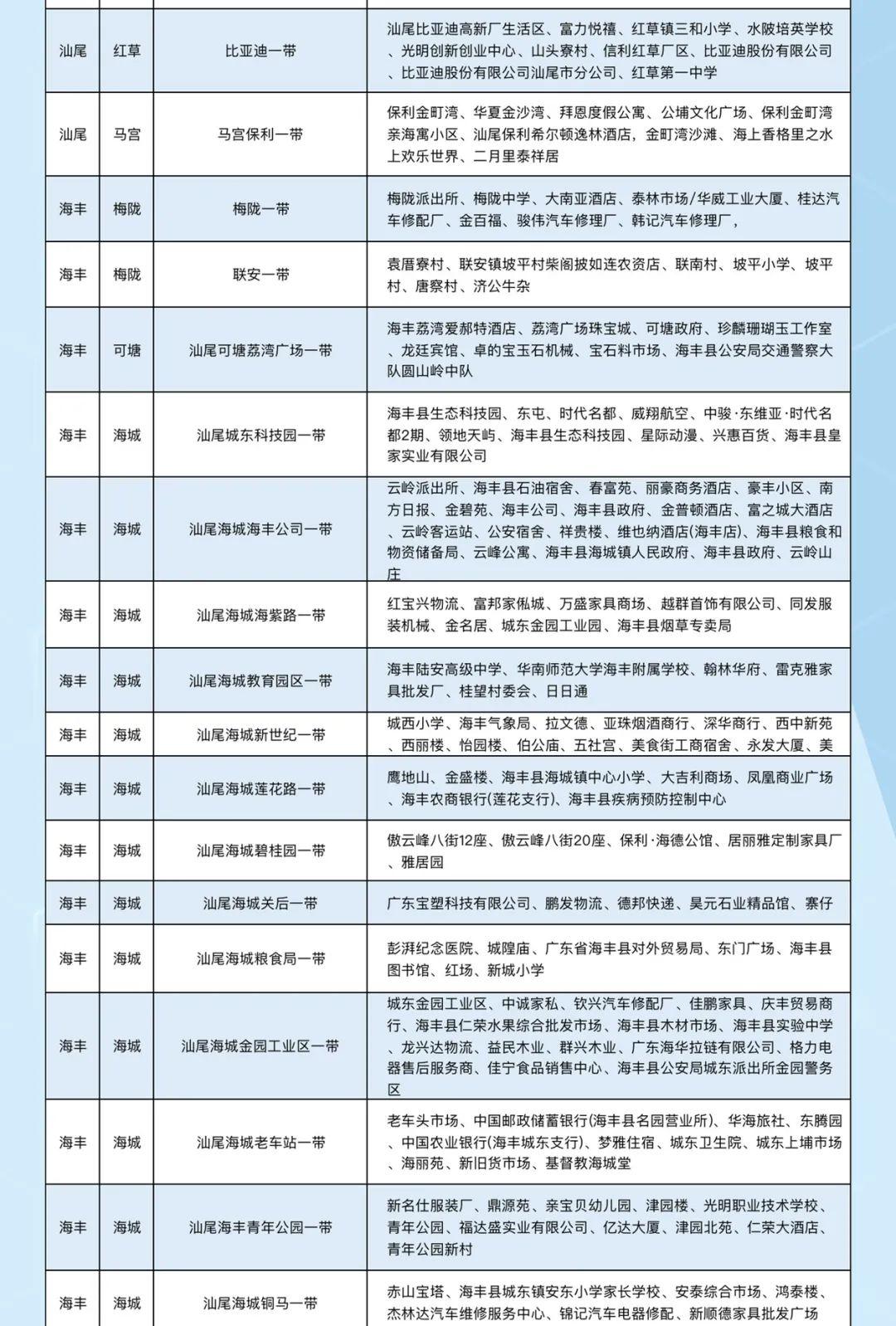 汕尾移动公布2020年中汕尾全市5G最新覆盖范围 汕尾新闻 第3张