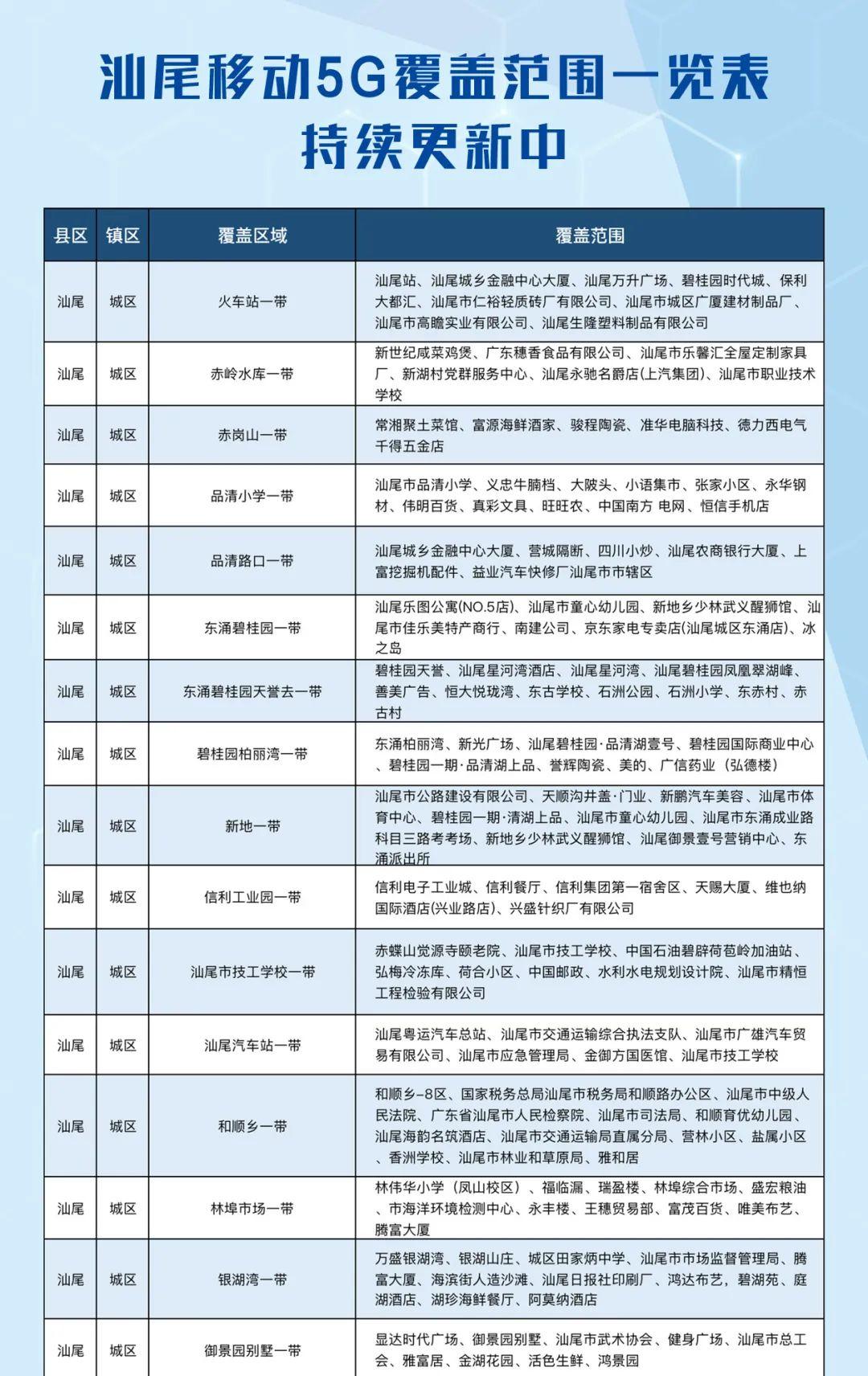 汕尾移动公布2020年中汕尾全市5G最新覆盖范围 汕尾新闻 第1张