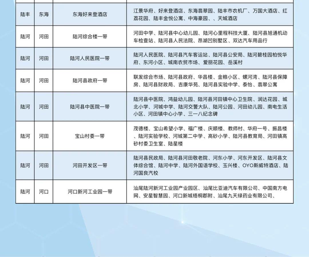 汕尾移动公布2020年中汕尾全市5G最新覆盖范围 汕尾新闻 第6张