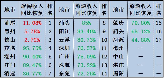 国庆广东旅游盘点:汕尾接待147万游客 汕尾新闻 第9张