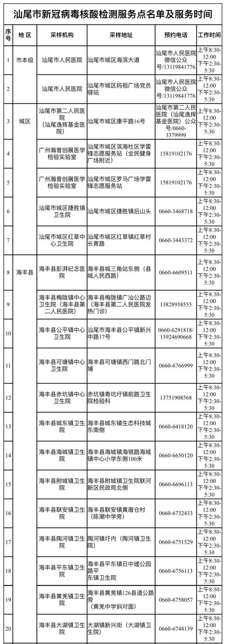 汕尾市新冠病毒核酸检测服务点名单及服务时间 汕尾新闻 第1张