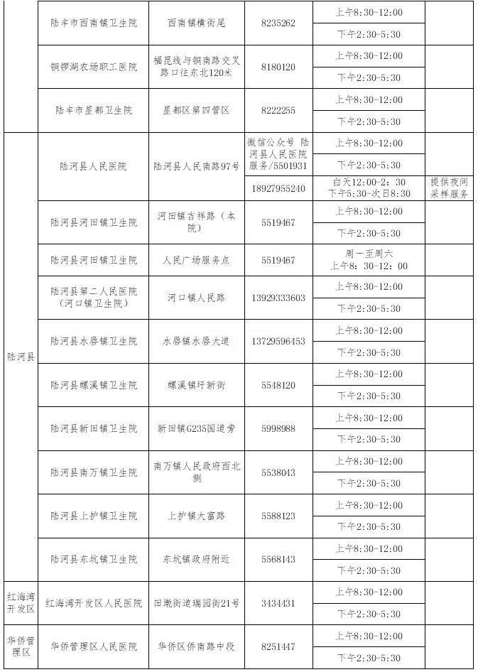 汕尾市新冠病毒核酸检测服务点名单及服务时间 汕尾新闻 第4张