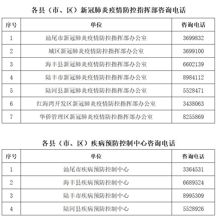 汕尾市新冠病毒核酸检测服务点名单及服务时间 汕尾新闻 第5张