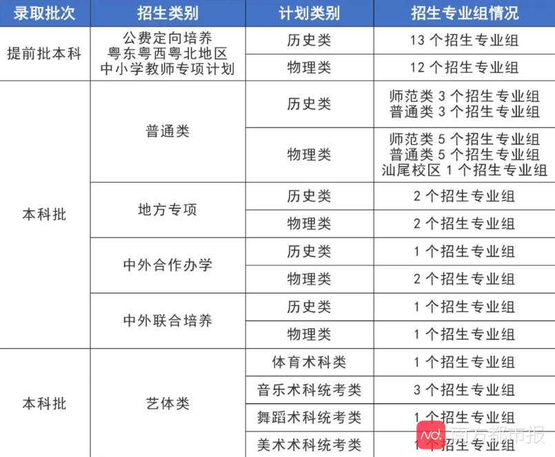 今年华师本科计划招生7130人,其中汕尾校区招300人 汕尾新闻